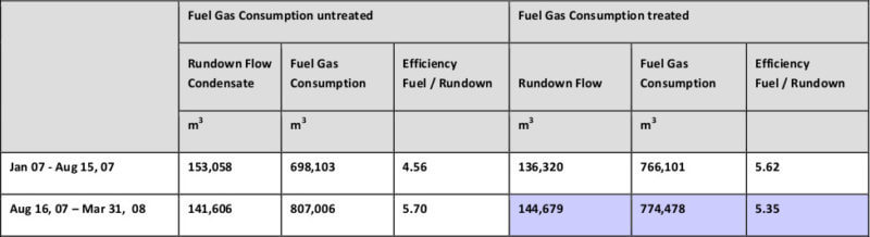 consumo de gas combustible anillos Merus