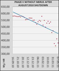 monitoreo de la tasa de flujo de anillos Merus
