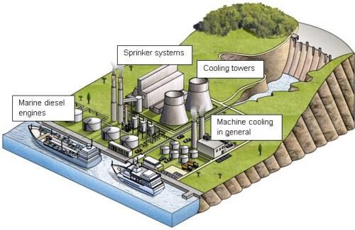 tratamiento de agua para aplicaciones industriales